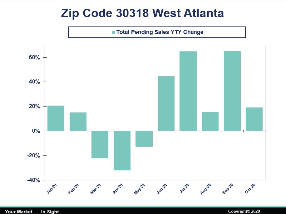 West Atlanta Total Pending Sales YTD Change